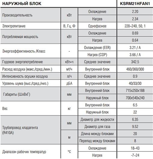 http://www.kelw.ru/images/upload/kentatsu%20KSGM%20techn%20har.jpg