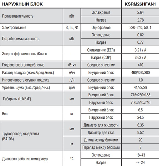 http://www.kelw.ru/images/upload/kentatsu%20KSGM26%20techn%20har.jpg